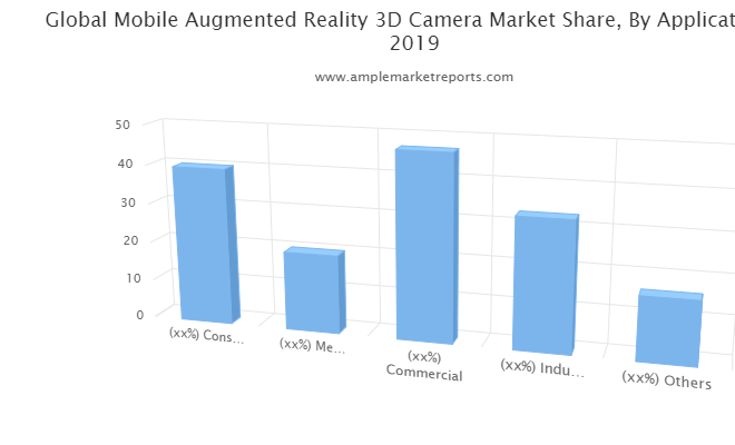 Examine Mobile Augmented Reality 3D Camera Market – What Are The Main Factors That Contributing Towards Industry Growth?