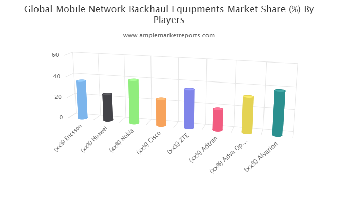 Mobile Network Backhaul Equipments Market To Witness Huge Growth By 2026 : Ericsson, Huawei, Nokia, Cisco, ZTE