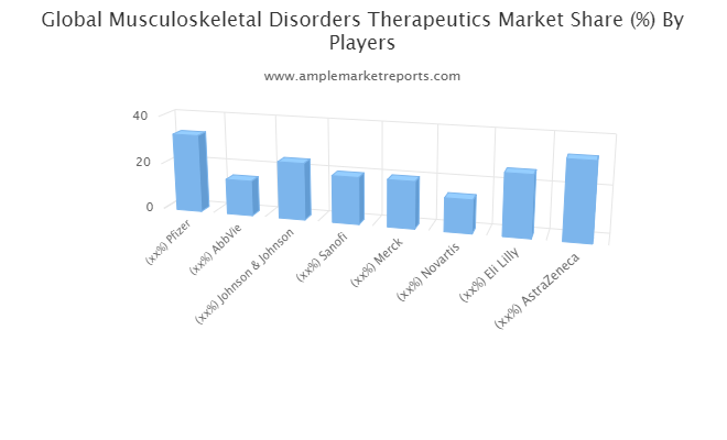 Musculoskeletal Disorders Therapeutics Market To See Huge Growth By 2021-2026: Astellas, Samsung Bioepis, Zosano Pharma, Taisho Pharmaceutical, 3SBio