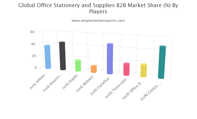 Office Stationery and Supplies B2B Market valuation to boom through 2021 | Amazon, Staples, Walmart, Carrefour