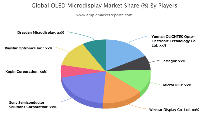 OLED Microdisplay Market Shaping A New Growth Cycle: Yunnan OLiGHTEK Opto-Electronic, eMagin, MicroOLED, Winstar Display, Sony Semiconductor Solutions, Kopin