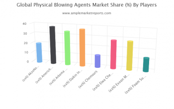 Physical Blowing Agents Market By Rising Trends