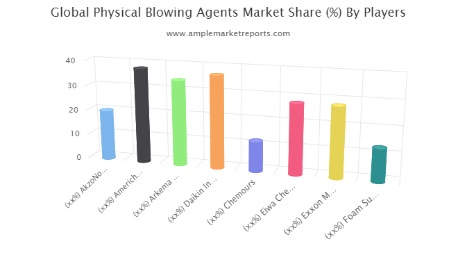Physical Blowing Agents Market May Set New Growth Story : KibbeChem, Linde AG, Solvay SA, ZEON