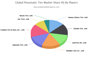 Expansive evaluation of the Global Pneumatic Tire Market including market size forecast