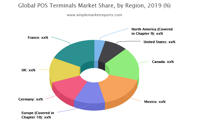POS Terminals market set to touch double digit cagr | The NCR, Ingenico Group, PAX Technology, Oracle