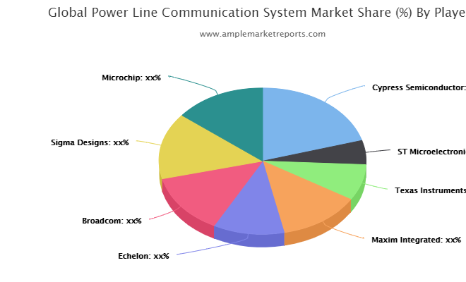 Power Line Communication System Market to see Booming Business Sentiments | Cypress Semiconductor, ST Microelectronics, Texas Instruments, Maxim Integrated, Echelon, Broadcom