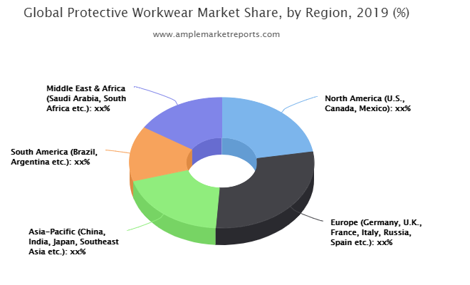 Protective Workwear Market to See Thriving Worldwide   DuPont, Ansell, Kimberly-Clark