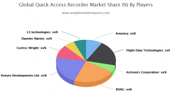 Expansive evaluation of the Global Quick Access Recorder Market including market size forecast
