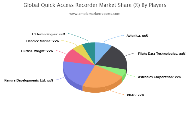 Quick Access Recorder Market Research Report Covers, Future Trends, Past, Present Data and Deep Analysis 2021 2026