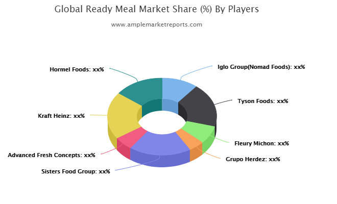 Ready Meal Market: Study Navigating The Future Growth Outlook : Iglo, Tyson Foods, Fleury Michon, Grupo Herdez
