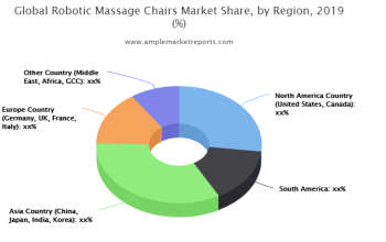 : New latest Research Report on Robotic Massage Chairs Market size