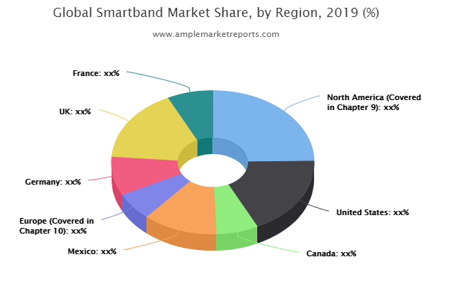 Smartband market outlook competitive intensity is higher than ever   Dido, Fitbit, Huawei