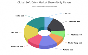 Soft Drink market Competition, by Players