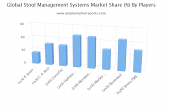 Prominent key players operating in the Global Stool Management Systems Market