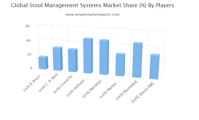 Stool Management Systems Market Swot Analysis By Key Players : C. R. Bard, ConvaTec, Hollister, Meridian Bioscience