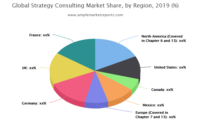 Strategy Consulting Market to Enjoy Explosive Growth by 2026 | LEK Consulting, EY, OC&C Strategy, AT Kearney, McKinsey