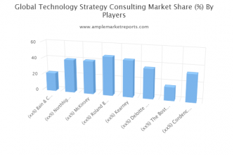 In-Depth Report on Technology Strategy Consulting Market 2021