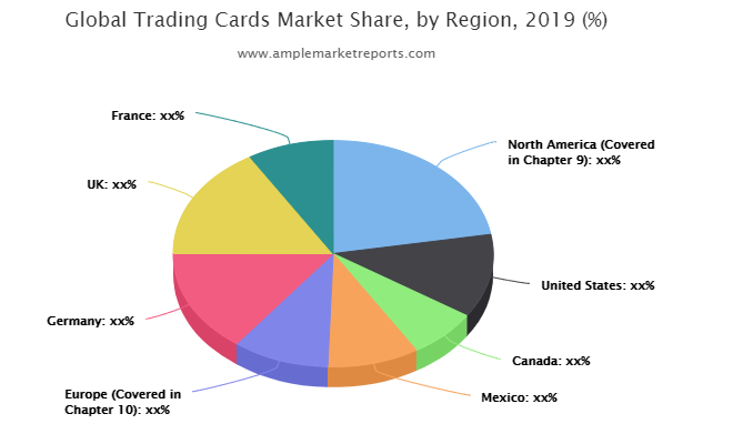 Trading Cards Market Rewriting It's Growth Cycle : Upper Deck, Topps, Futera