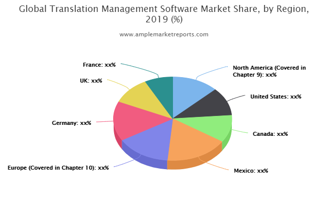 Translation Management Software Market Projected to Garner Significant Revenues by 2025  Text Unite, Pairaphrase, Word bee, Kilgray, BaccS
