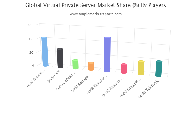 Virtual Private Server market big changes to have big impact -Endurance, OVH, GoDaddy Operating, Rack space