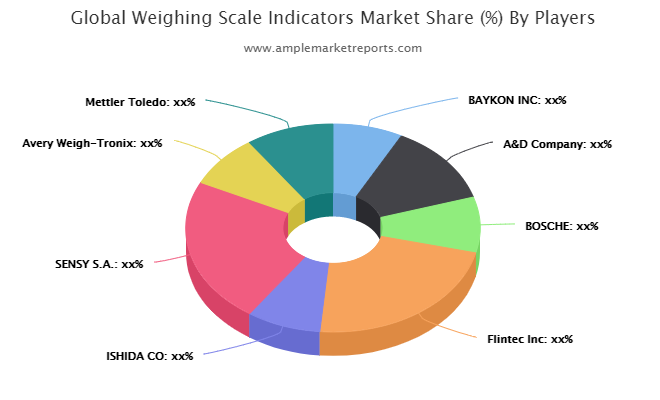 Weighing Scale Indicators Market Sets The Table For Continued Growth: BAYKON, A&D, BOSCHE, Flintec