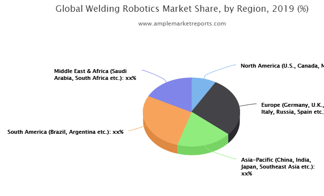 Welding Robotics market critical analysis with expert opinion | Automotive and Transportation, Electricals and Electronics, Metals and Machinery, Aerospace and Defense, Others