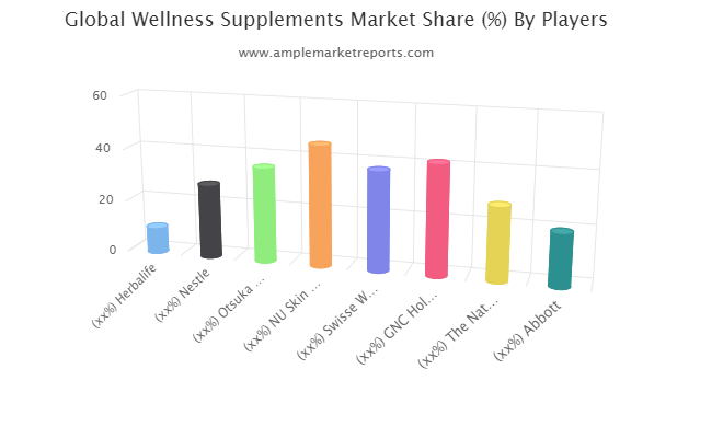 Wellness Supplements Market Study: An Opportunity Hinting New Growth Stage : Herbalife, Nestle, Otsuka Holdings