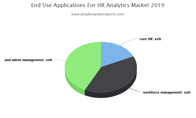 HR Analytics Market To See Major Growth By 2026: MicroStrategy, IBM, Tableau, Zoho, Crunchr, Talentsoft, Sisense, Sage Software.