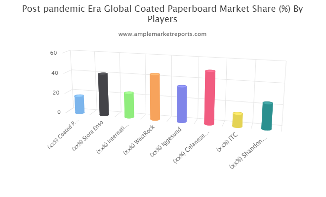 Coated Paperboard Market Future Business Scope & New Investment Plans for Next 5 Years