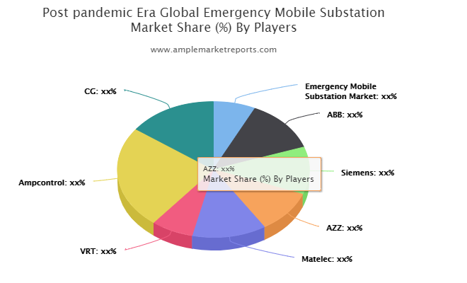 Post-pandemic Era- Emergency Mobile Substation Market to Observe Significant Growth Due to Growing Demand | Emergency Mobile Substation Market?, ABB, Siemens, AZZ, Matelec, VRT