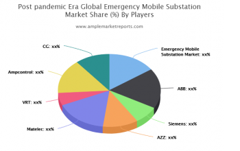 Growth report Post-pandemic Era- Emergency Mobile Substation Market outlook