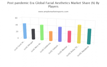 Quantitative analysis of the Facial Aesthetics market from 2020 to 2025