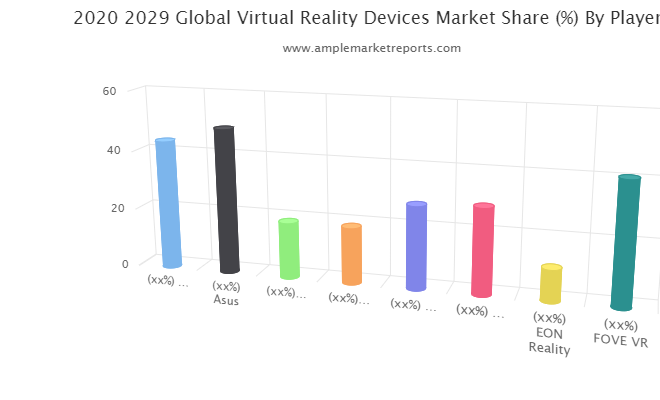 Virtual Reality Devices Size 2021, Growth, Trends, Share, Key Manufacturers, Product Scope, Regional Demand, COVID-19 Impacts And Forecast To 2026