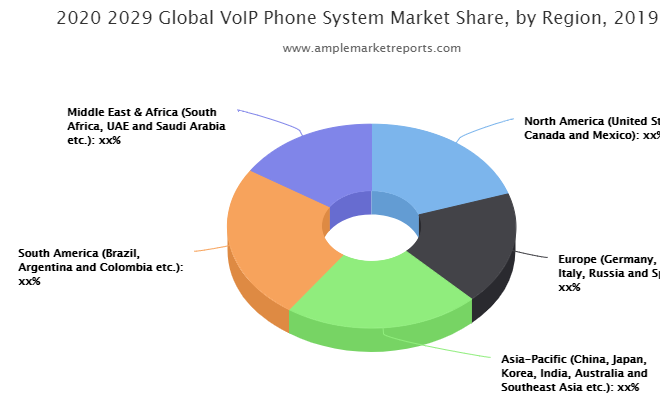 Converting risk into opportunity: – VoIP Phone System Market may see massive growth By 2021-2026