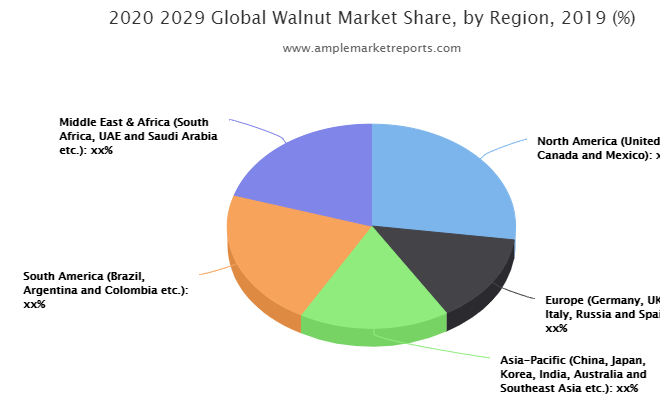 Walnut Market Projected to Garner Significant Revenues by 2025