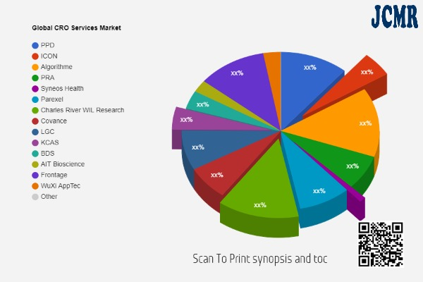 CRO Services Market Future Scope including key players PPD, ICON, Algorithme