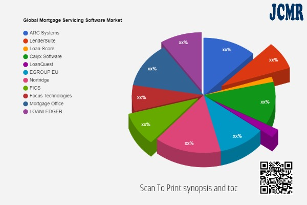 Mortgage Servicing Software Market Future Scope including key players ARC Systems, LenderSuite, Loan-Score