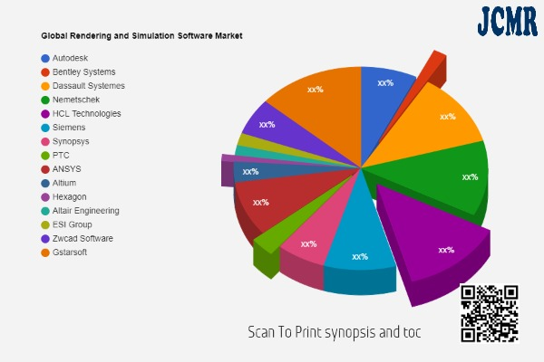 Rendering and Simulation Software Market SWOT Analysis including key players Autodesk, Bentley Systems, Dassault Systemes