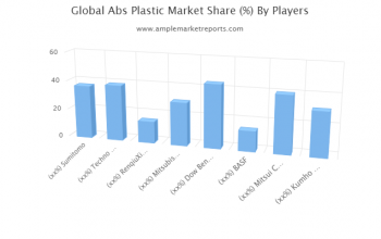 A Comprehensive Report on Abs Plastic Market by AMR