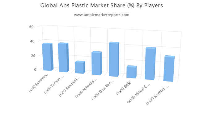 Abs Plastic – Surge In Market Growth Is Getting Started : Sumitomo, Techno Polymer, RenqiuXingda
