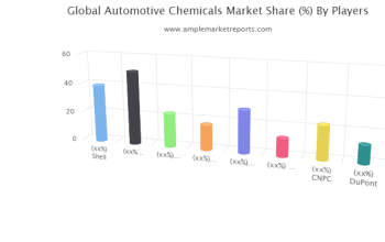 Automotive Chemicals Market Outlook by Applications