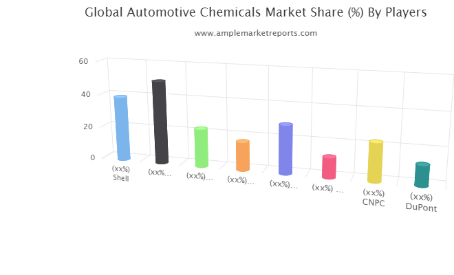 Automotive Chemicals Market: Maintaining a Strong Outlook – Here's Why