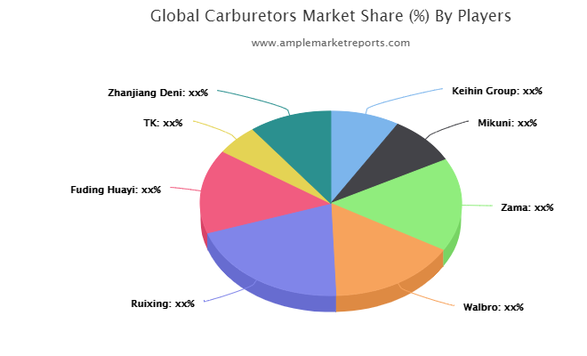 Carburetors Market Trends, Key Players, Overview, Competitive Breakdown and Regional Forecast by 2027