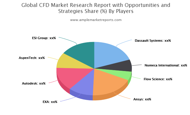 CFD market seeking excellent growth -Dassault Systems, Numeca, Flow Science, Ansys, EXA, Autodesk