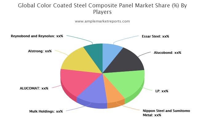 Color Coated Steel Composite Panel market to see huge growth by 2025   Essar Steel, Alucobond, LP, Nippon Steel and Sumitomo Metal, Mulk Holdings, ALUCOMAT