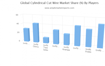 New latest Research Report on Cylindrical Cut Wire (Ccw) Market size