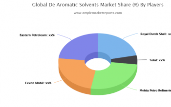 Global De-Aromatic Solvents Market Industry Analysis 2020