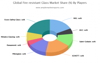 New Research Report Fire-resistant Glass Market 2019-2025