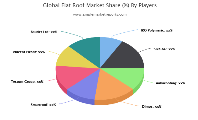 Latest Study Explores The Flat Roof Market Witness Highest Growth In Near Future