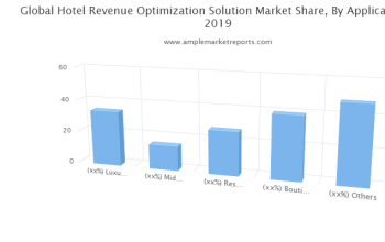Hotel Revenue Optimization Solution Market By Rising Trends